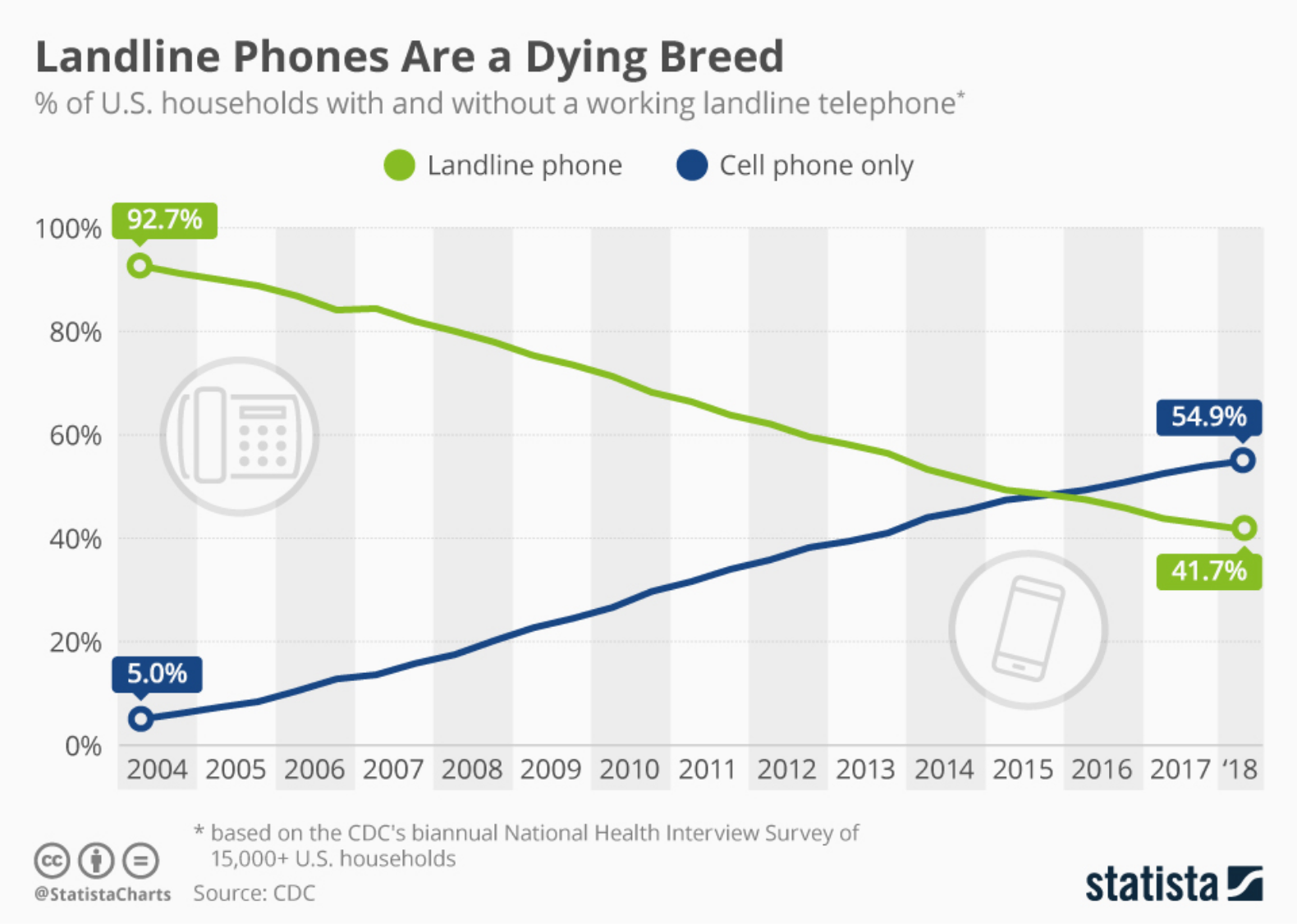 Landline Phones are a dying breed